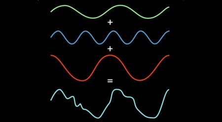 Fourier analysis can tell you that one signal contains three discrete ones